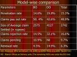 model wise comparison