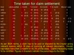 time taken for claim settlement