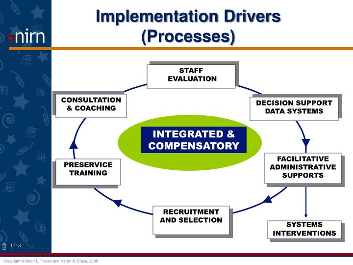 Implementation Drivers (Processes)
