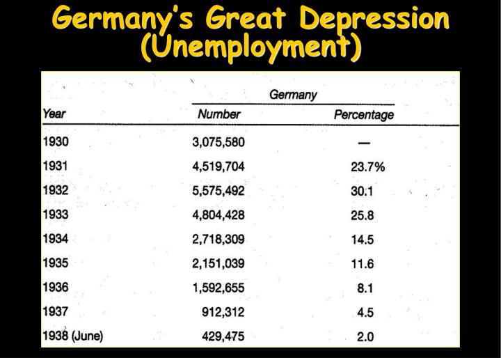 Germany's Great Depression
