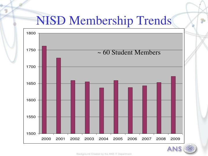 NISD Membership Trends