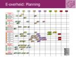 e overheid planning