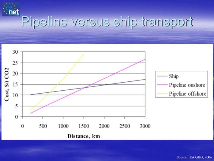Pipeline versus ship transport