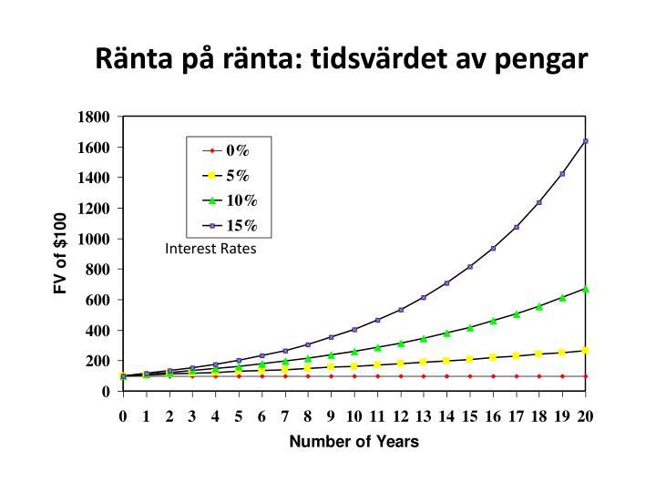 Ränta på ränta: tidsvärdet av pengar
