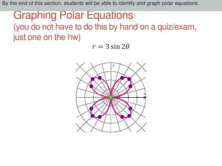 Graphing polar equations you do not have to do this by hand on a quiz exam just one on the hw1