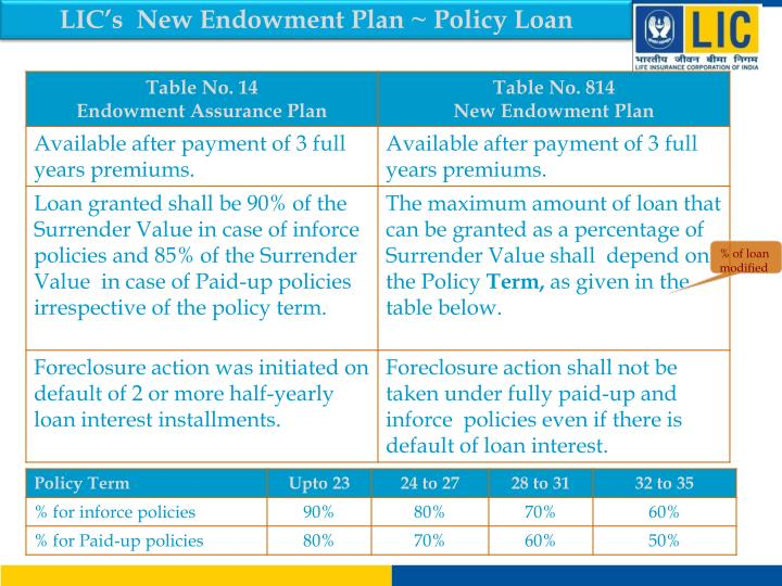 LIC's  New Endowment Plan ~ Policy Loan