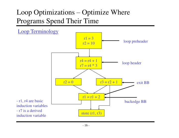 Loop Optimizations – Optimize Where Programs Spend Their Time