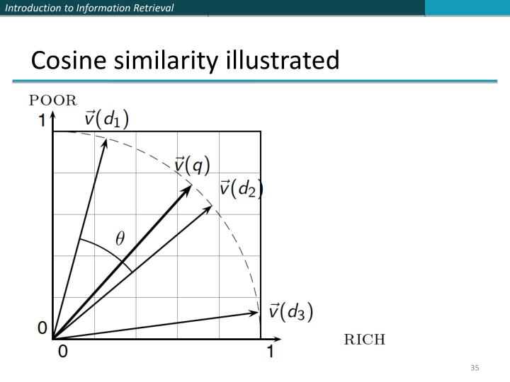 Cosine similarity illustrated