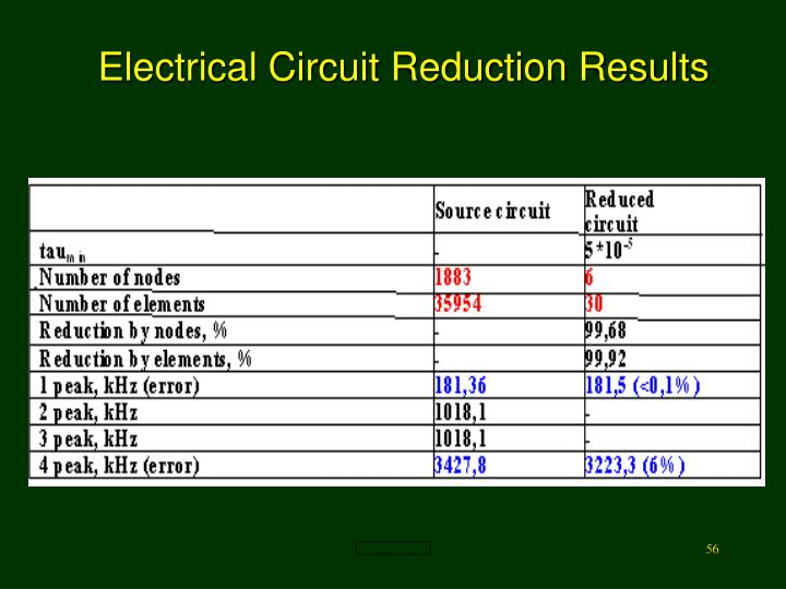 Electrical Circuit Reduction Results
