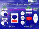 active security infrastructure asi