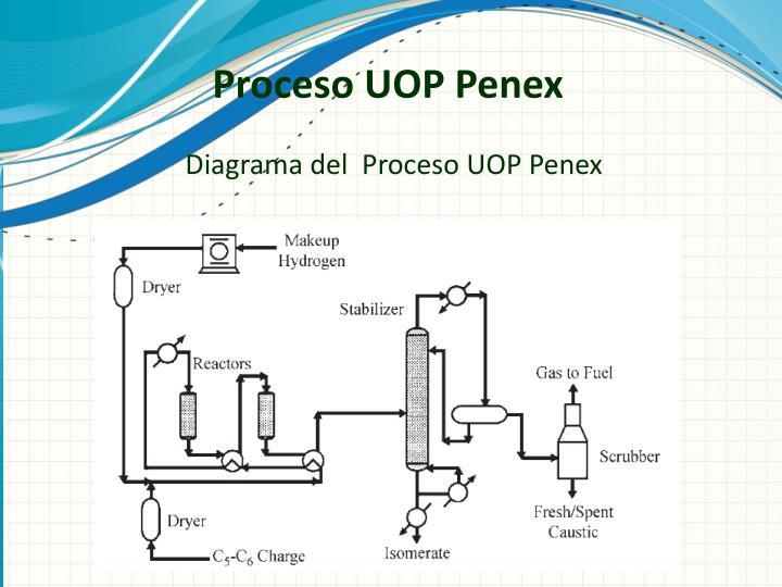 Proceso UOP Penex