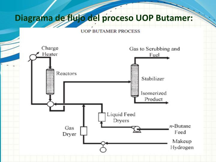 Diagrama de flujo del proceso UOP Butamer: