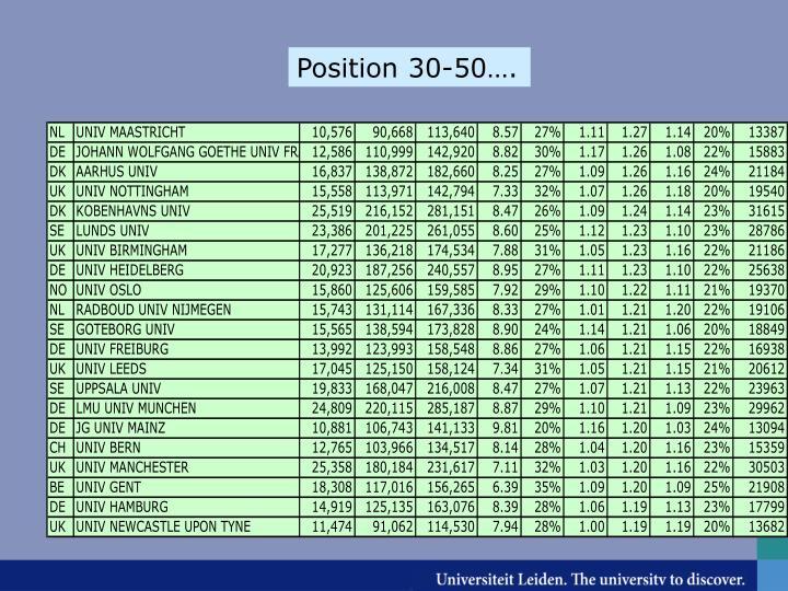 Position 30-50….