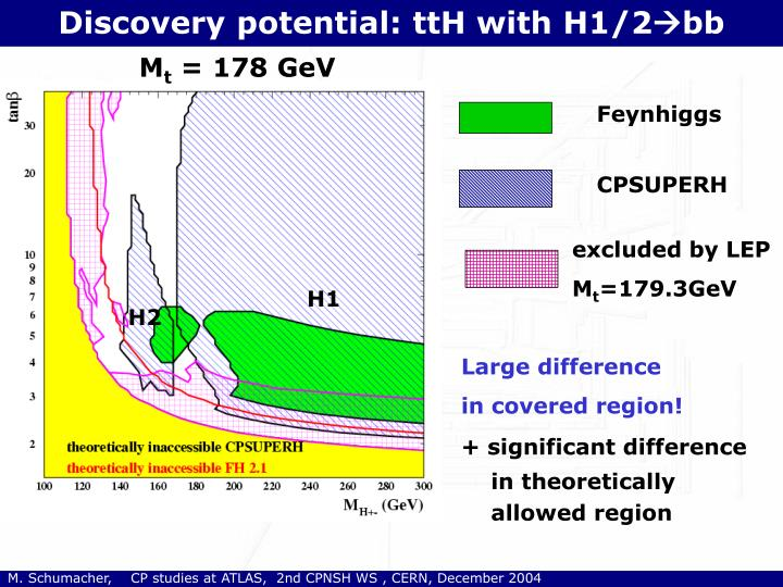 Discovery potential: ttH with H1/2