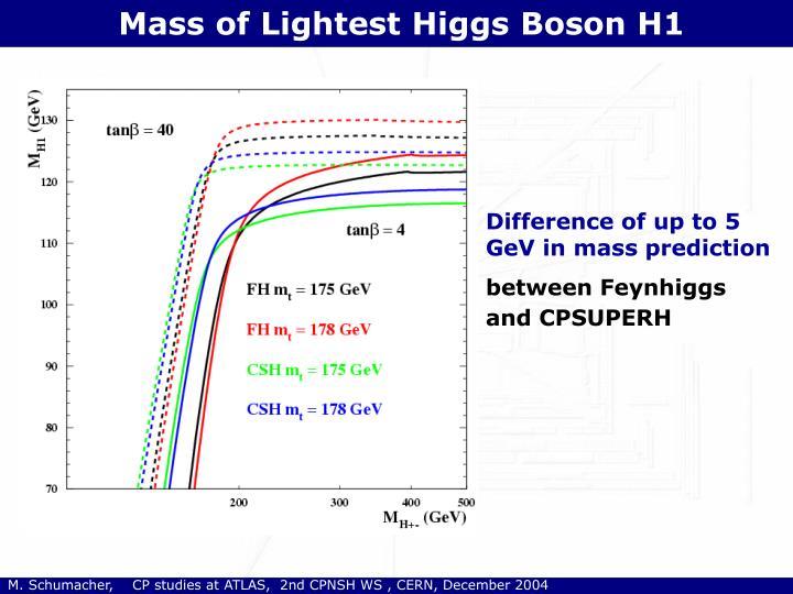 Mass of Lightest Higgs Boson H1