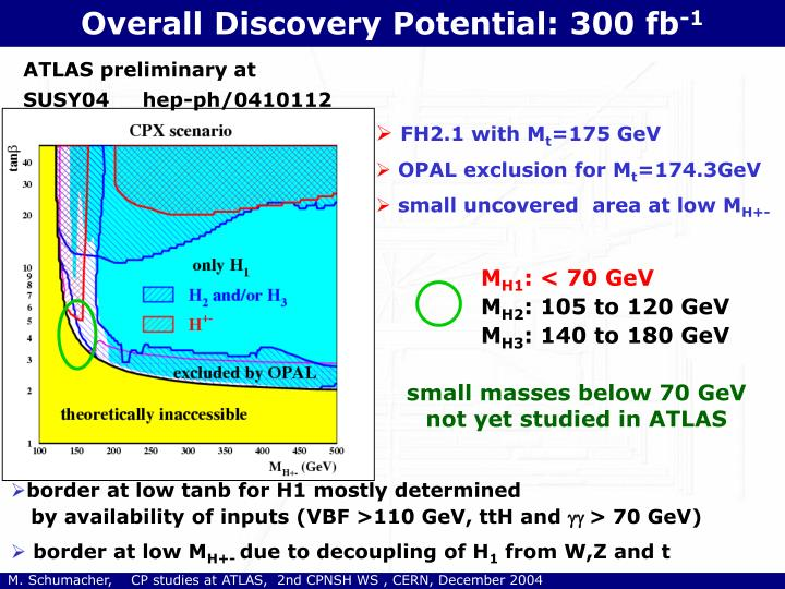 Overall Discovery Potential: 300 fb
