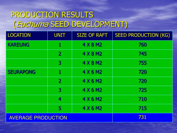 PRODUCTION RESULTS