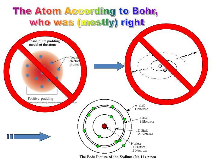 The Atom According to Bohr,
