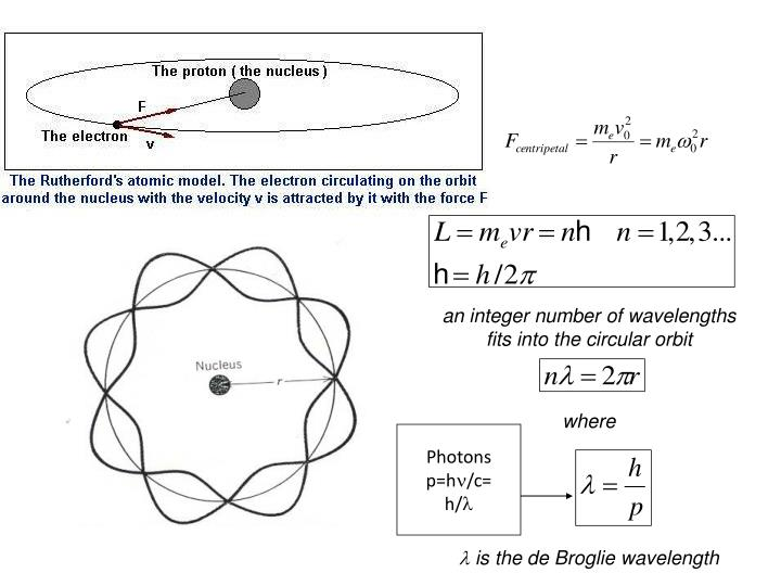 an integer number of wavelengths fits into the circular orbit