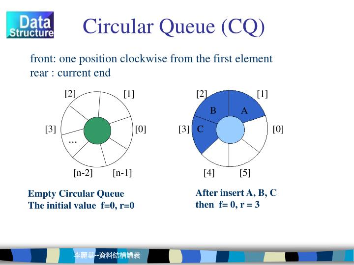 Circular Queue In C