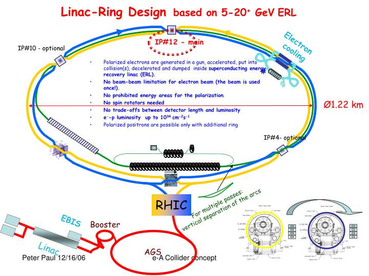 Linac-Ring Design