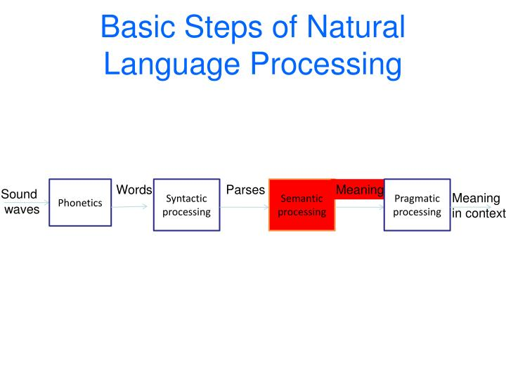 basic syntactic notions syntactic units syntactic 1general characteristics of syntax 2 kinds of syntactic theories 3 basic syntactic notions syntactic change through translatio by mario bisiada 407 views syntax analysis by chetan mahawar 995 views the universe: a module in science a by cryster 31072 views.