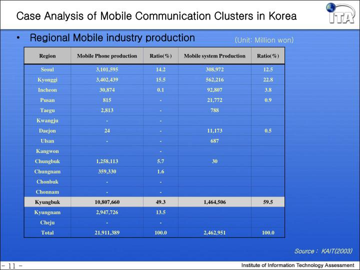 Case Analysis of Mobile Communication Clusters in Korea