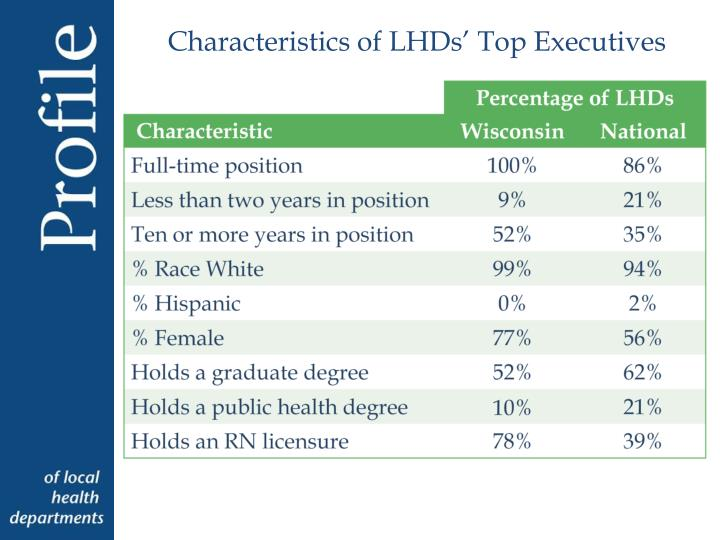 Characteristics of LHDs' Top Executives