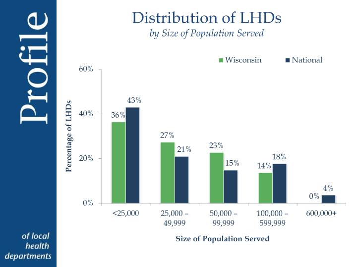 Distribution of LHDs