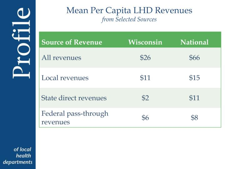Mean Per Capita LHD Revenues