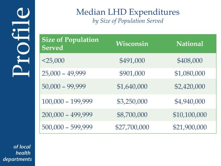 Median LHD Expenditures