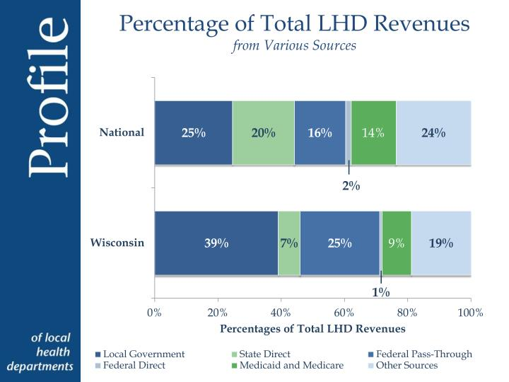 Percentage of Total LHD Revenues