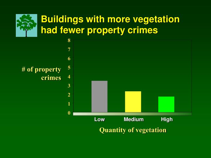 Buildings with more vegetation had fewer property crimes