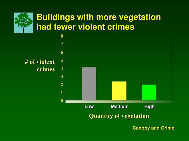 Buildings with more vegetation had fewer violent crimes