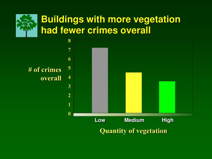 Buildings with more vegetation had fewer crimes overall