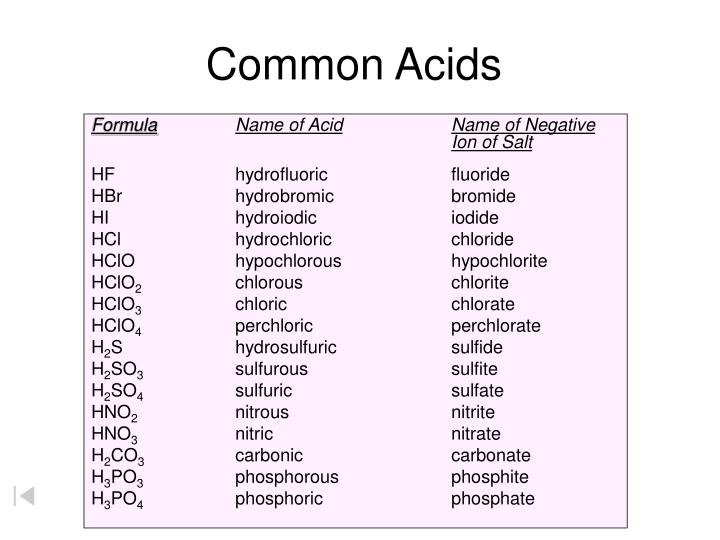 Carbonic >> PPT - Common Acids PowerPoint Presentation - ID:4697679