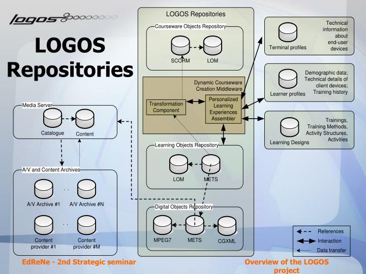 LOGOS Repositories