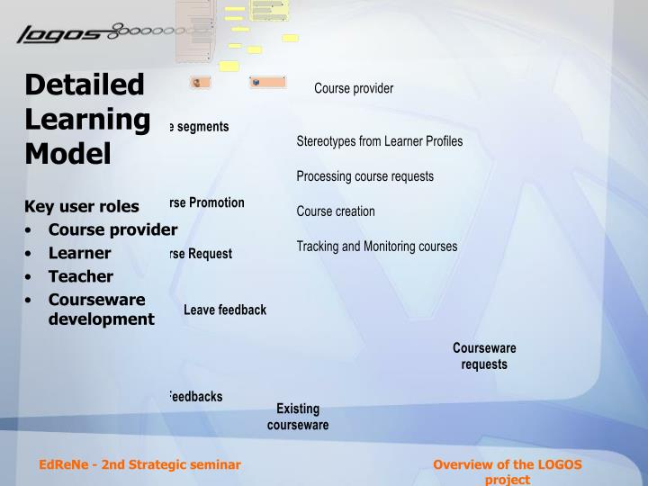 Detailed Learning Model