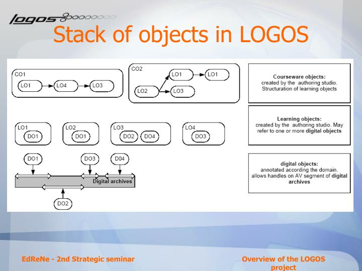 Stack of objects in LOGOS