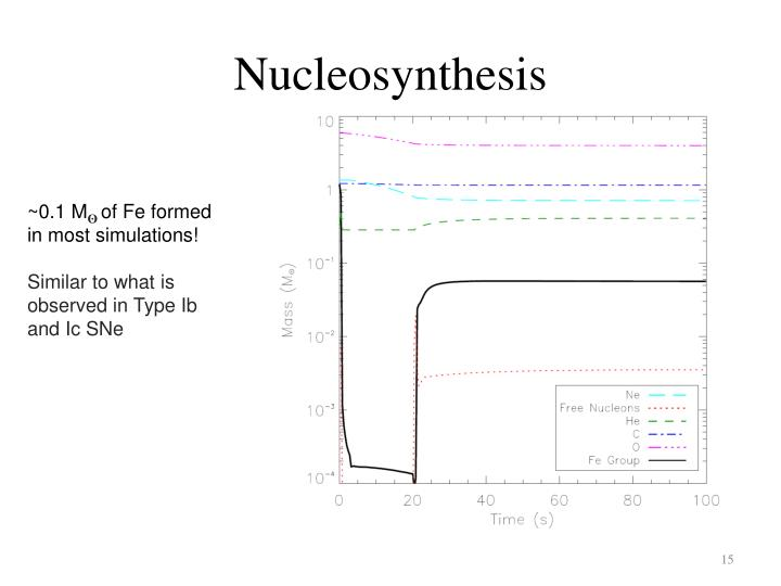 nucleosynthesis of light elements such as 4he Nucleosynthesis (bbn) theory depend on the astrophysical  3he(4he,γ)7be  reaction rate which is used di-  time allowed unburned light elements, such as.