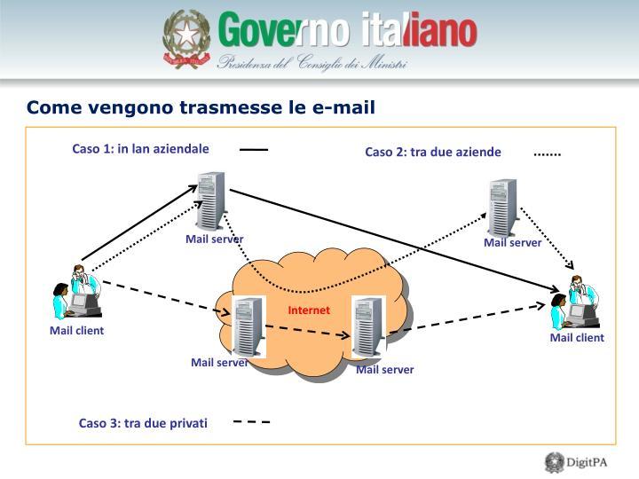 Come vengono trasmesse le e-mail