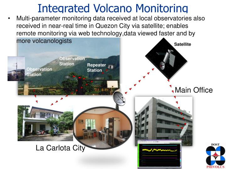 Integrated Volcano Monitoring