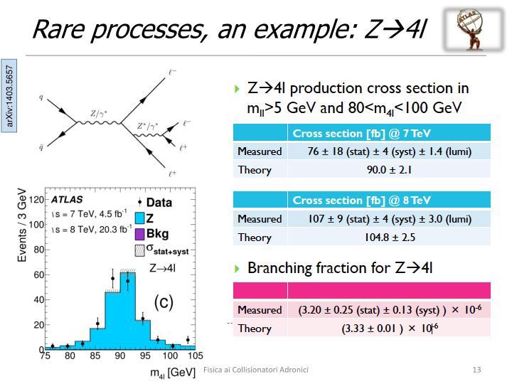Rare processes, an example: Z