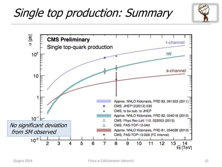 Single top production: Summary