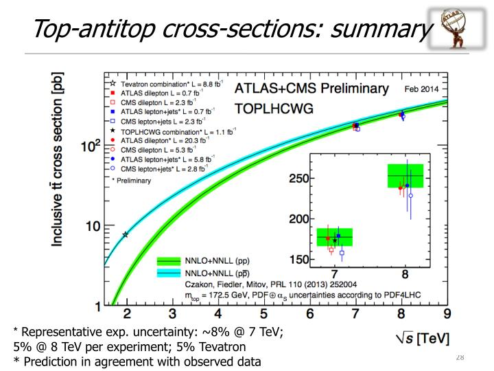Top-antitop cross-sections: summary