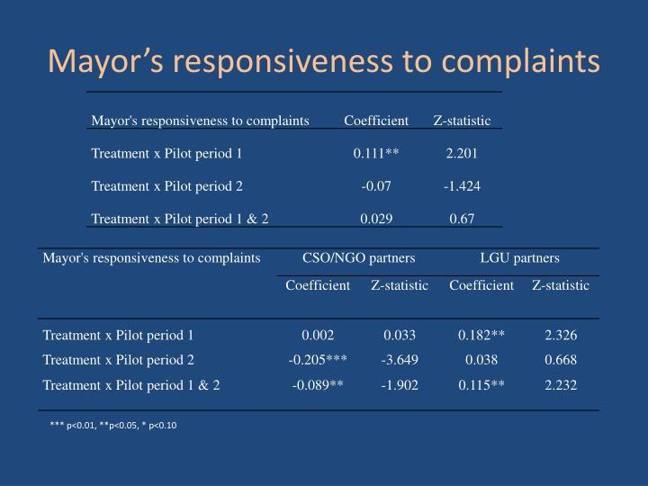 Mayor's responsiveness to complaints