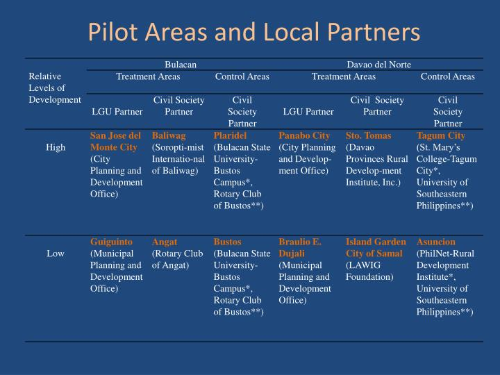 Pilot Areas and Local Partners