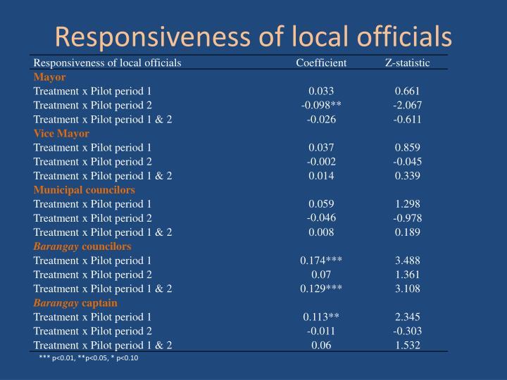 Responsiveness of local officials
