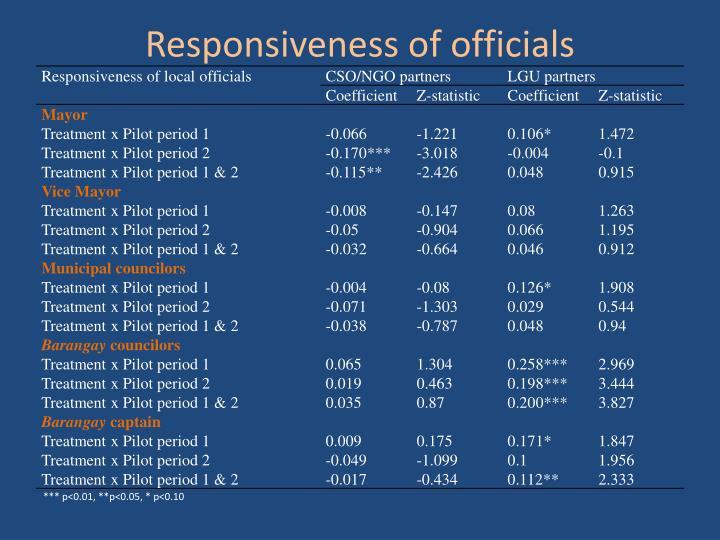 Responsiveness of officials