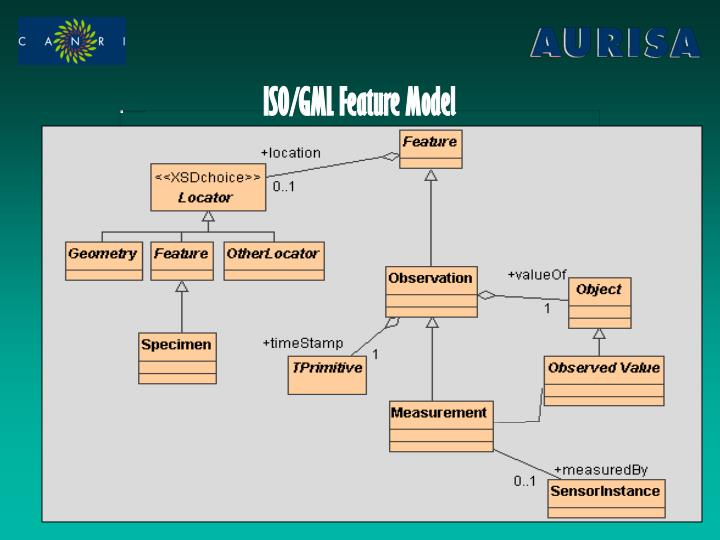 ISO/GML Feature Model